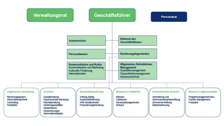 Organigramm des Studierendenwerks Thüringen